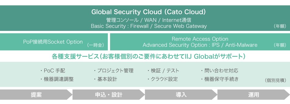 Global Security Cloud(Cato Cloud)サービスメニュー