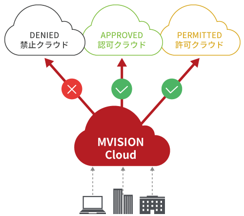 Global Cloud Security(MVISION Cloud)サービスイメージ