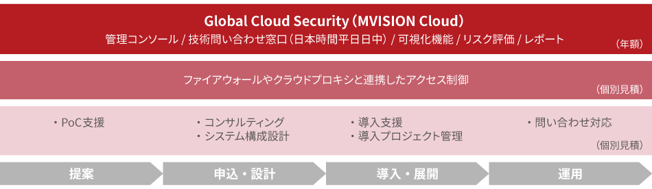 Global Cloud Security(MVISION Cloud)サービスメニュー